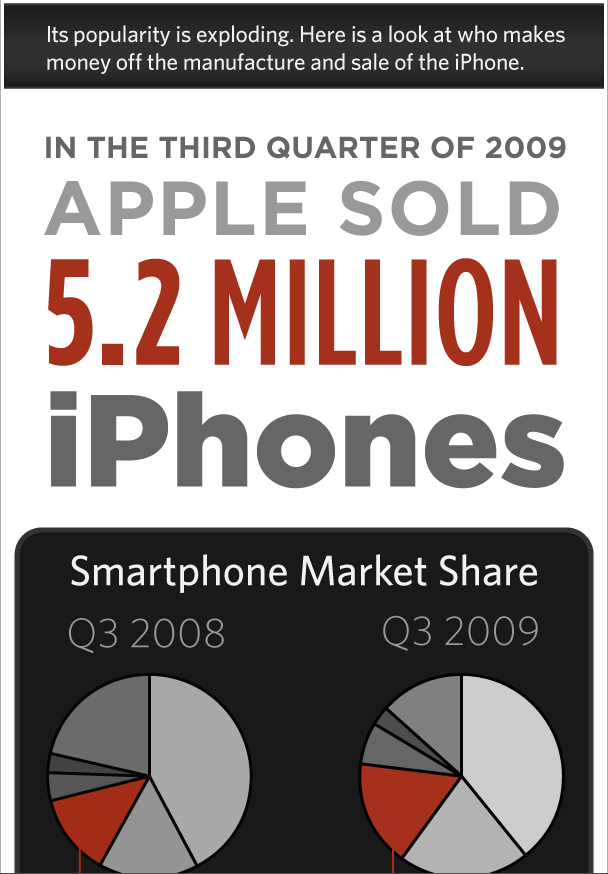 Who Is Getting Rich off the iPhone? post from GigaOM