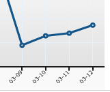 A graph of my blog traffic taking off just after I announce I'm taking a break from blogging.